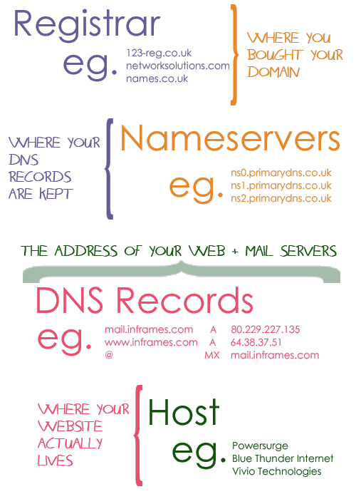 DNS explained: INFOGRAPHIC